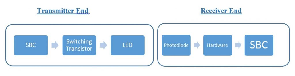 Diagrammatical representation of Li-Fi system using blocks