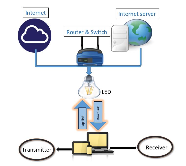 lifi block diagram