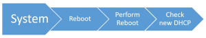 Flow chart for Final check after a reboot