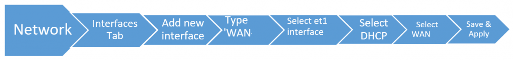 Flow chart for WAN Interface formation
