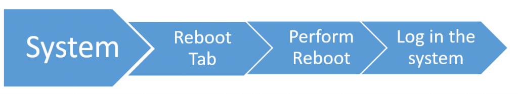 Flow chart - Cut over the Raspberry Pi Figure 2