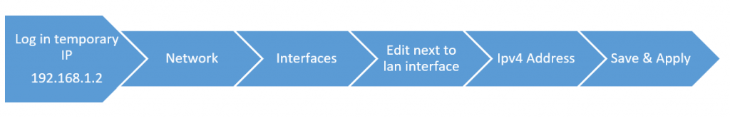 Flow chart for Internal interface configuration