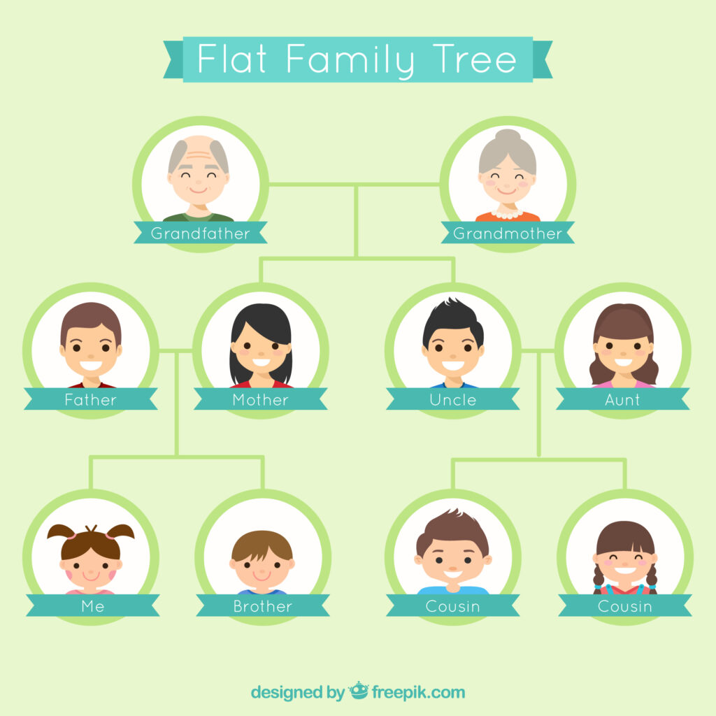 this is example of how to make genogram on word